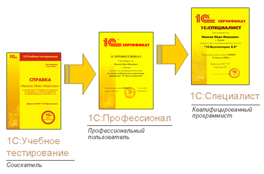 сертификаты 1С