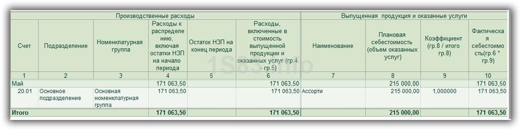 распределение затрат на производство